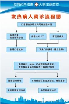 流程图 蓝色背景 制度牌